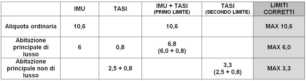IMU più TASI 5